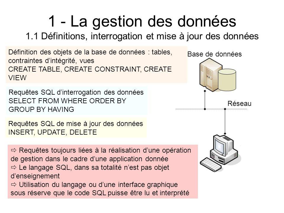 1 - La gestion des données 1.1 Définitions, interrogation et mise à jour des données Base de données Réseau Définition des objets de la base de donnée