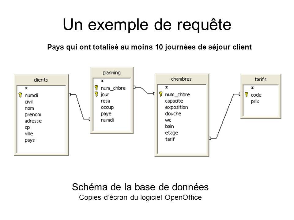 Un exemple de requête Pays qui ont totalisé au moins 10 journées de séjour client Schéma de la base de données Copies décran du logiciel OpenOffice