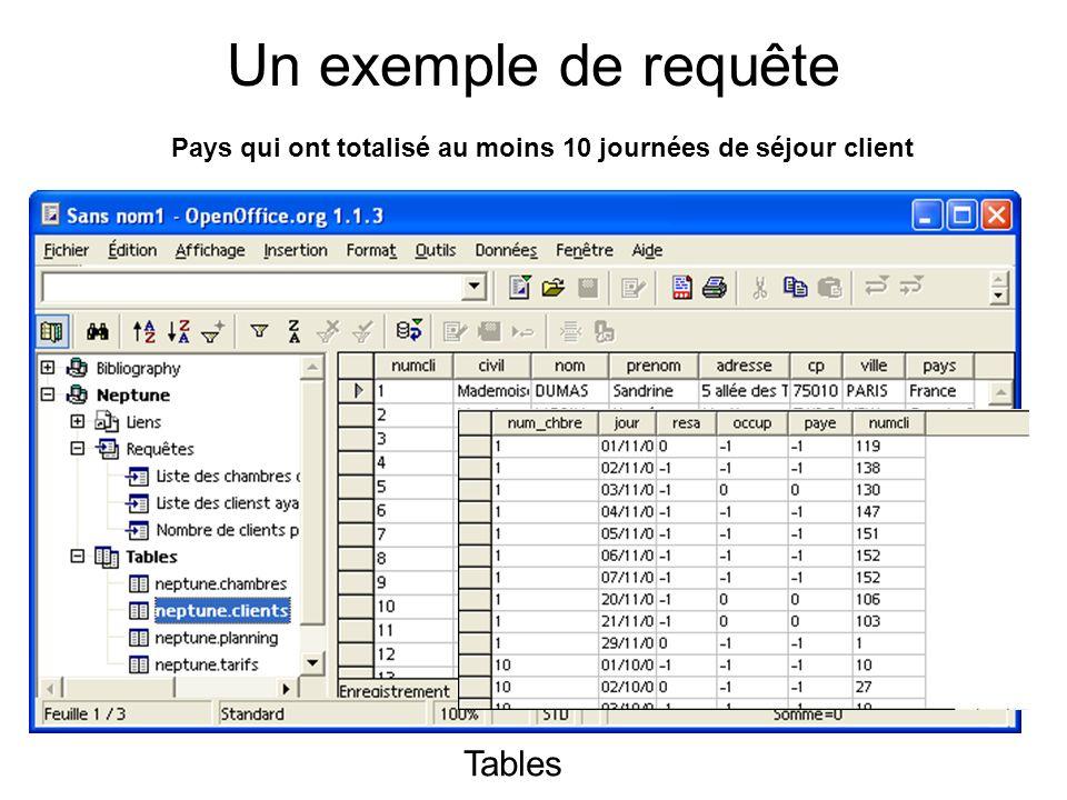 Exemple de requête : Pays qui ont totalisé au moins 10 journées de séjour client Le résultat Les tables et la jointure utilisée La requête en mode graphiqueLa requête en mode SQL SELECT Pays, Count(Jour) FROM CLIENTS, PLANNING WHERE clients.Numcli=planning.Numcli GROUP BY Pays HAVING COUNT(Jour) >10;