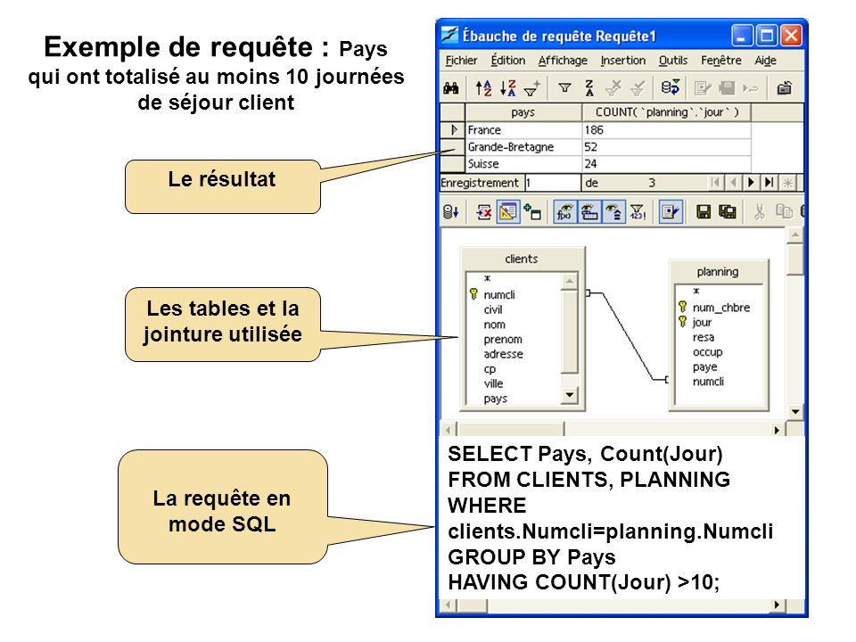 Exemple de requête : Pays qui ont totalisé au moins 10 journées de séjour client Le résultat Les tables et la jointure utilisée La requête en mode gra