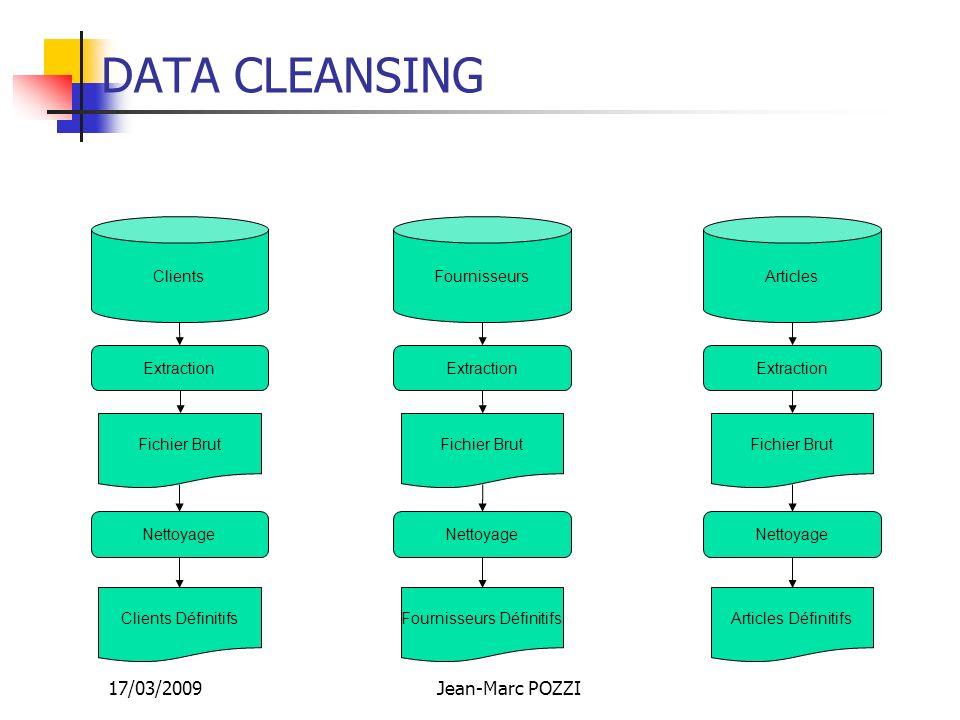 17/03/2009Jean-Marc POZZI DATA CLEANSING FournisseursArticlesClients Extraction Fichier Brut Nettoyage Clients Définitifs Extraction Fichier Brut Nett