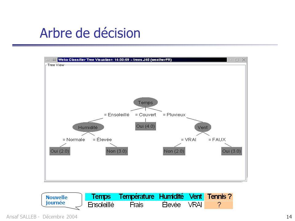 Ansaf SALLEB - Décembre 200414 Arbre de décision Nouvelle journée