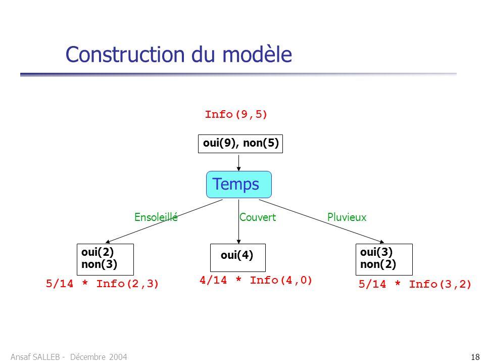 Ansaf SALLEB - Décembre 200418 Construction du modèle Temps oui(9), non(5) oui(2) non(3) oui(4) oui(3) non(2) Info(9,5) 5/14 * Info(2,3) 4/14 * Info(4,0) 5/14 * Info(3,2) EnsoleilléCouvertPluvieux