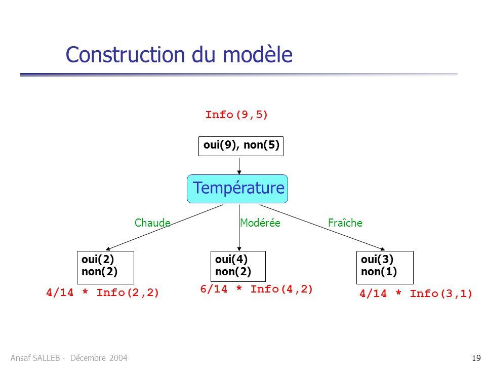 Ansaf SALLEB - Décembre 200419 Construction du modèle 4/14 * Info(3,1) Température oui(9), non(5) oui(2) non(2) oui(4) non(2) oui(3) non(1) Info(9,5)