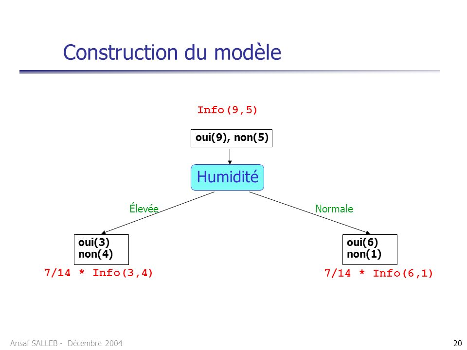 Ansaf SALLEB - Décembre 200420 Construction du modèle Humidité oui(9), non(5) oui(3) non(4) oui(6) non(1) Info(9,5) 7/14 * Info(3,4) 7/14 * Info(6,1)