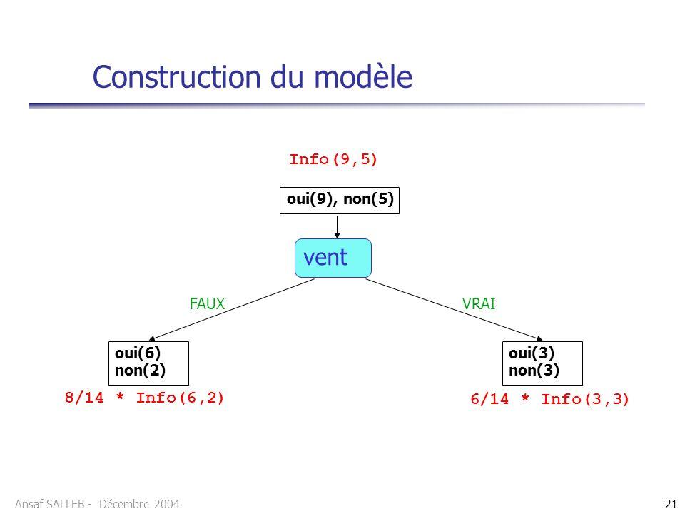 Ansaf SALLEB - Décembre 200421 Construction du modèle vent oui(9), non(5) oui(6) non(2) oui(3) non(3) Info(9,5) 8/14 * Info(6,2) 6/14 * Info(3,3) FAUXVRAI