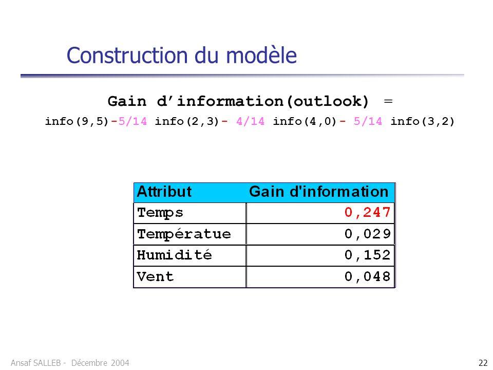 Ansaf SALLEB - Décembre 200422 Gain dinformation(outlook) = info(9,5)-5/14 info(2,3)- 4/14 info(4,0)- 5/14 info(3,2) Construction du modèle