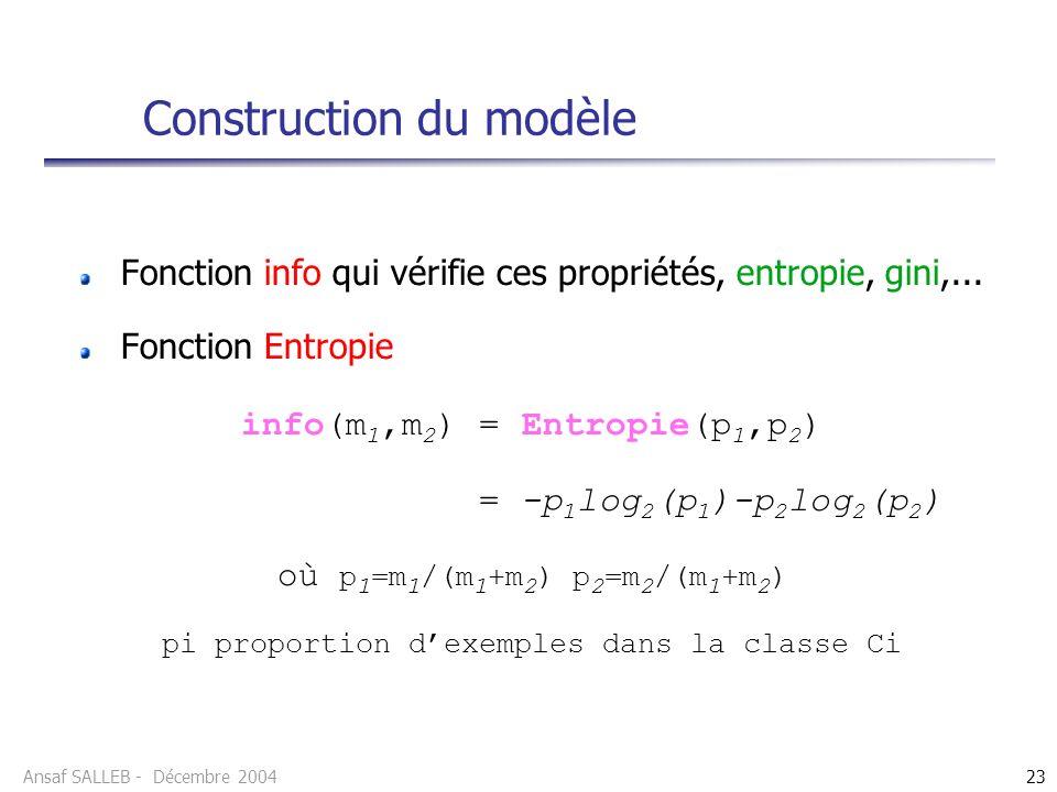 Ansaf SALLEB - Décembre 200423 Fonction info qui vérifie ces propriétés, entropie, gini,... Fonction Entropie info(m 1,m 2 ) = Entropie(p 1,p 2 ) = -p