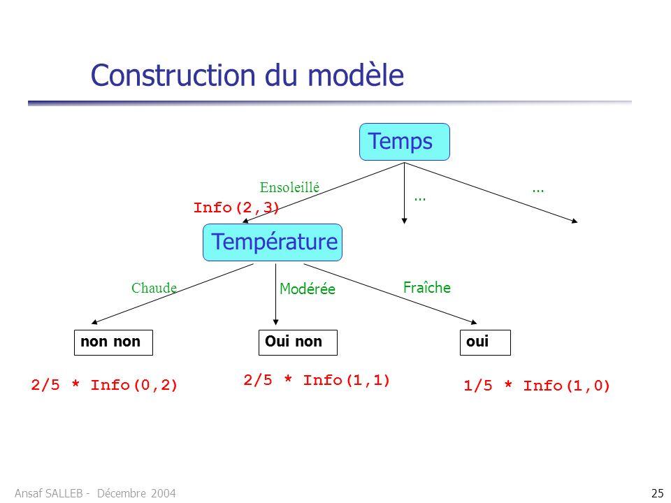 Ansaf SALLEB - Décembre 200425 Construction du modèle Temps Info(2,3) Ensoleillé... Température Chaude Fraîche Modérée non Oui nonoui 2/5 * Info(0,2)