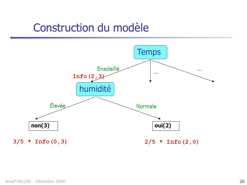 Ansaf SALLEB - Décembre 200426 Construction du modèle Temps Info(2,3) Ensoleillé... humidité Élevée Normale non(3)oui(2) 3/5 * Info(0,3) 2/5 * Info(2,