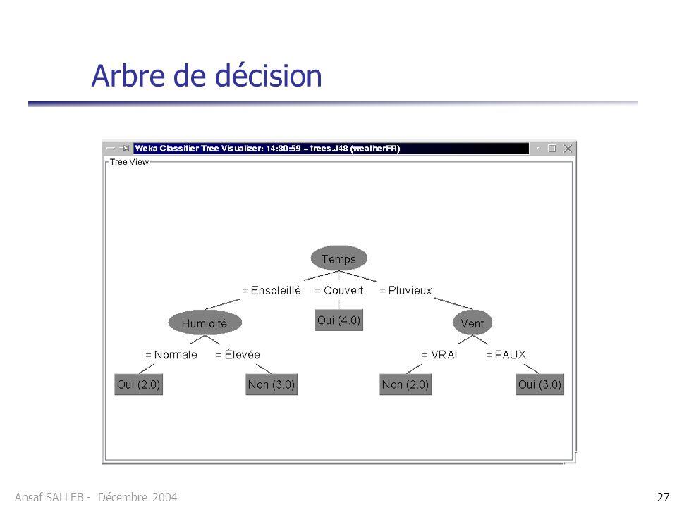 Ansaf SALLEB - Décembre 200427 Arbre de décision