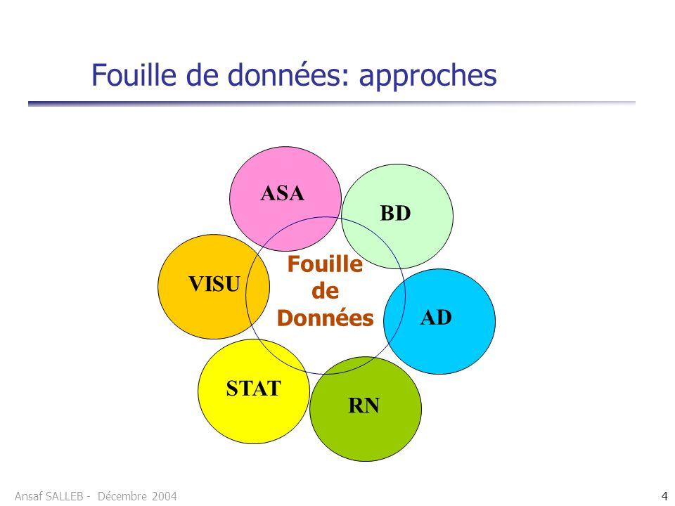 Ansaf SALLEB - Décembre 200445 Si Somme_SI_2 <= 45: Si Nb_Pics_10 > 6: 3 (5) Si Nb_Pics_10 <= 6: Si Somme_SI_2 <= 28: 1 (6) Si Somme_SI_2 > 28: 2 (7) Si Somme_SI_2 > 45 Si nb_Pics_10 <= 6: 4 (3) Si nb_Pics_10 > 6: 5 (4) 2) Arbre de décision -> règles