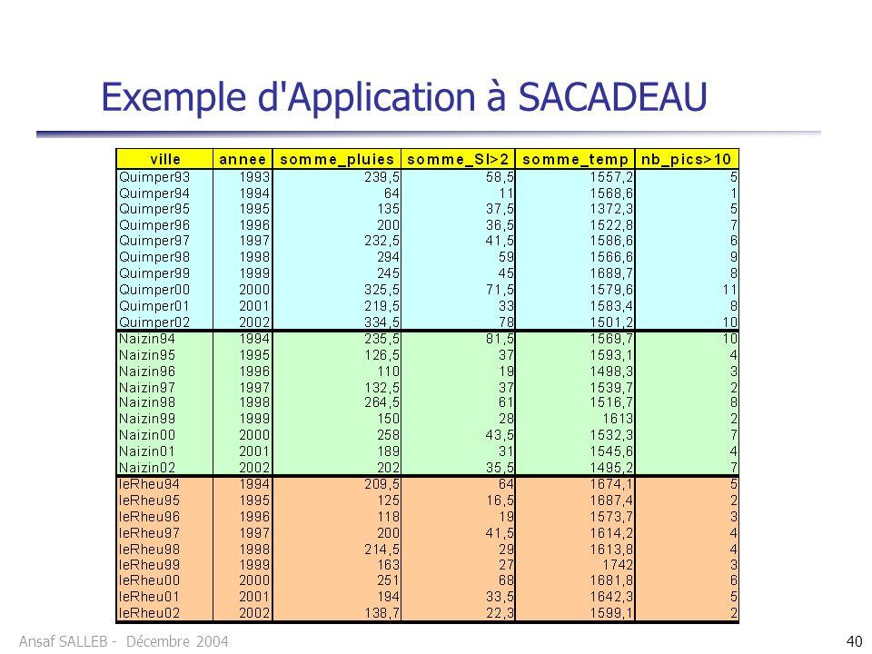 Ansaf SALLEB - Décembre 200440 Exemple d Application à SACADEAU