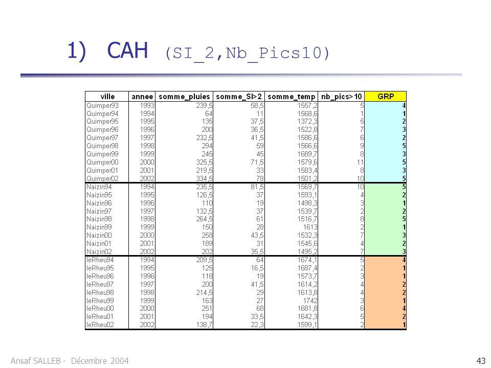 Ansaf SALLEB - Décembre 200443 1) CAH (SI_2,Nb_Pics10)