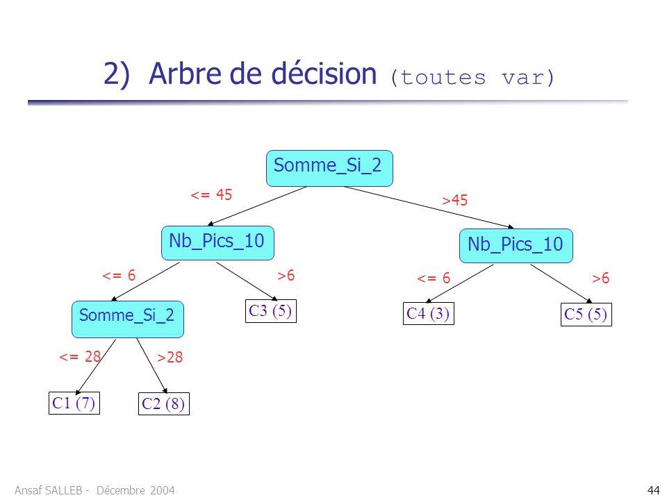Ansaf SALLEB - Décembre 200444 2) Arbre de décision (toutes var) Somme_Si_2 C4 (3) >45 <= 45 Nb_Pics_10 >6 <= 6 >6 <= 6 C5 (5) C3 (5) Somme_Si_2 >28 <= 28 C1 (7) C2 (8) Nb_Pics_10