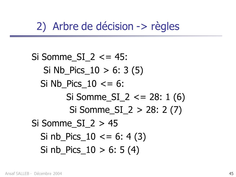 Ansaf SALLEB - Décembre 200445 Si Somme_SI_2 <= 45: Si Nb_Pics_10 > 6: 3 (5) Si Nb_Pics_10 <= 6: Si Somme_SI_2 <= 28: 1 (6) Si Somme_SI_2 > 28: 2 (7)