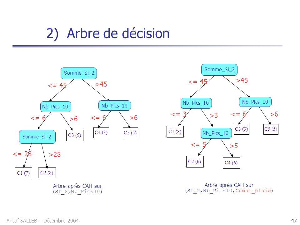Ansaf SALLEB - Décembre 200447 2) Arbre de décision <= 28 C1 (7) Somme_Si_2 C4 (3) >45 <= 45 Nb_Pics_10 >6 <= 6 >6<= 6 C5 (5) C3 (5) Somme_Si_2 >28 C2 (8) Nb_Pics_10 Somme_Si_2 C3 (3) >45 <= 45 Nb_Pics_10 >3 <= 3 >6<= 6 C5 (5) C1 (8) Nb_Pics_10 >5 <= 5 C2 (6) C4 (6) Arbre après CAH sur (SI_2,Nb_Pics10) Arbre après CAH sur (SI_2,Nb_Pics10,Cumul_pluie)
