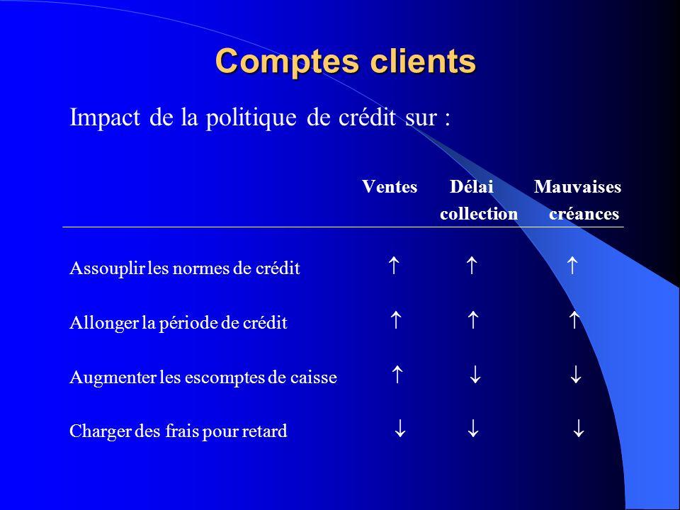 Comptes clients Impact de la politique de crédit sur : Ventes Délai Mauvaises collection créances Assouplir les normes de crédit Allonger la période de crédit Augmenter les escomptes de caisse Charger des frais pour retard
