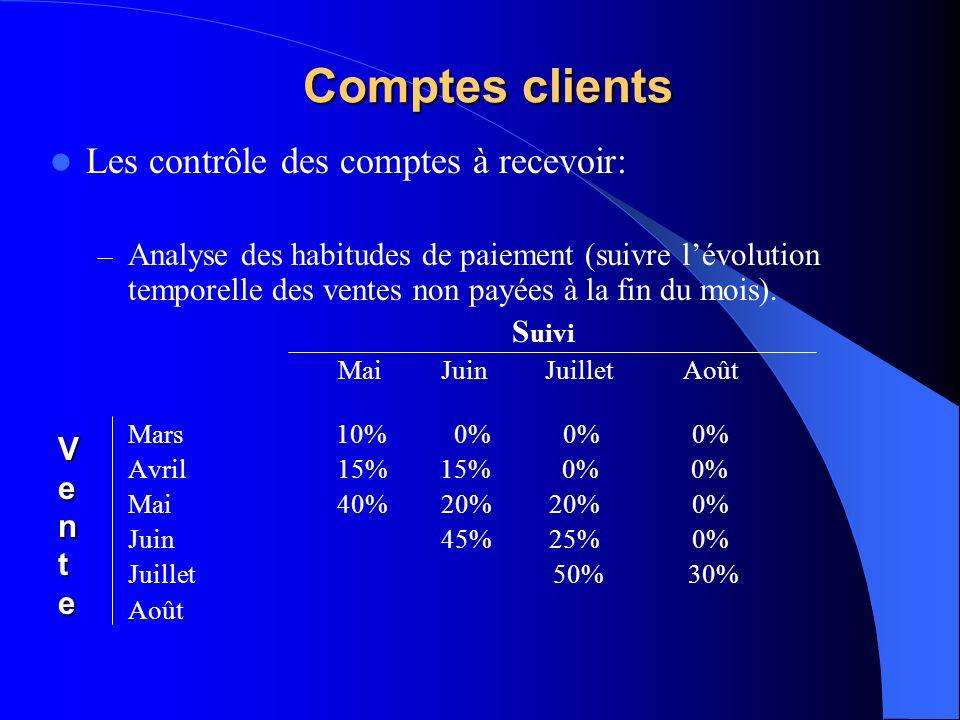 Comptes clients Les contrôle des comptes à recevoir: – Analyse des habitudes de paiement (suivre lévolution temporelle des ventes non payées à la fin du mois).