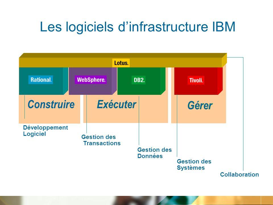 Collaboration Gestion des Systèmes Gestion des Données Gestion des Transactions Construire Développement Logiciel Exécuter Gérer Exécuter Gérer Les logiciels dinfrastructure IBM