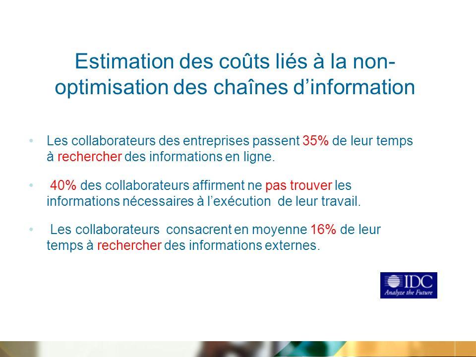 Estimation des coûts liés à la non- optimisation des chaînes dinformation Les collaborateurs des entreprises passent 35% de leur temps à rechercher des informations en ligne.