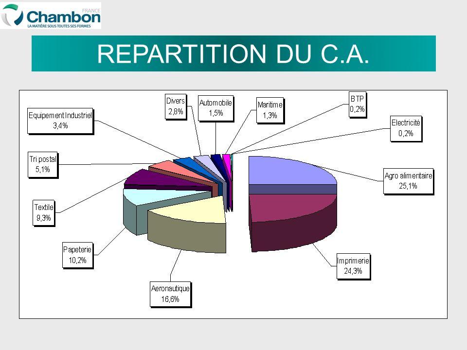 REPARTITION DU C.A.