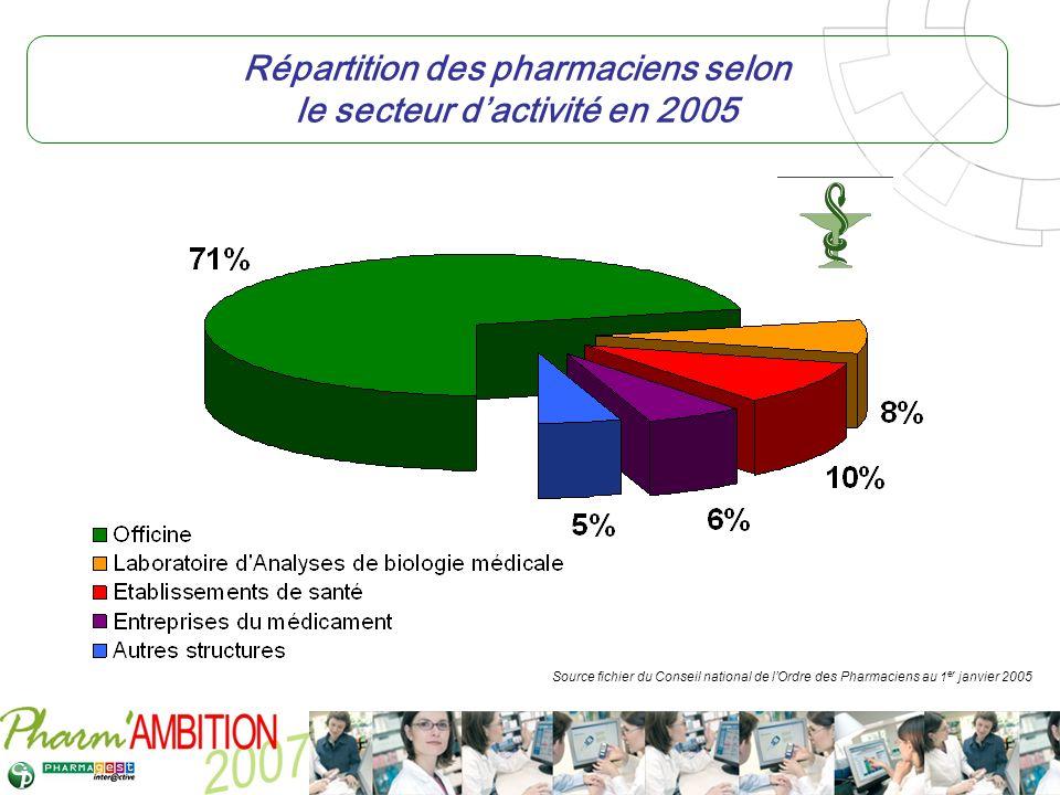 Pharm Ambition – Service Clients Avril 2007 Répartition des pharmaciens selon le secteur dactivité en 2005 Source fichier du Conseil national de lOrdr