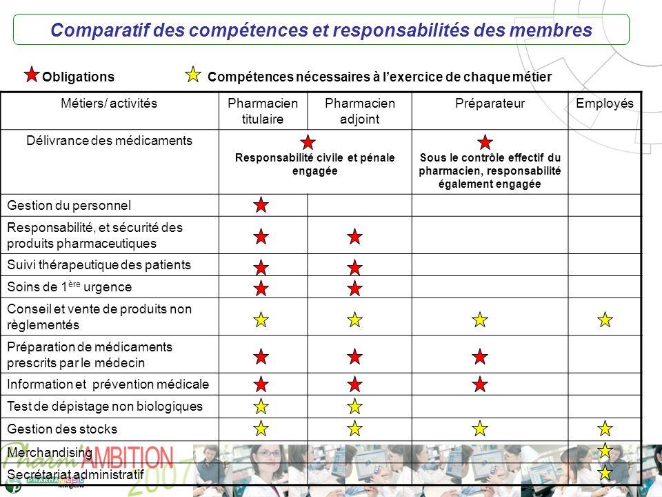 Pharm Ambition – Service Clients Avril 2007 Comparatif des compétences et responsabilités des membres Métiers/ activitésPharmacien titulaire Pharmacie