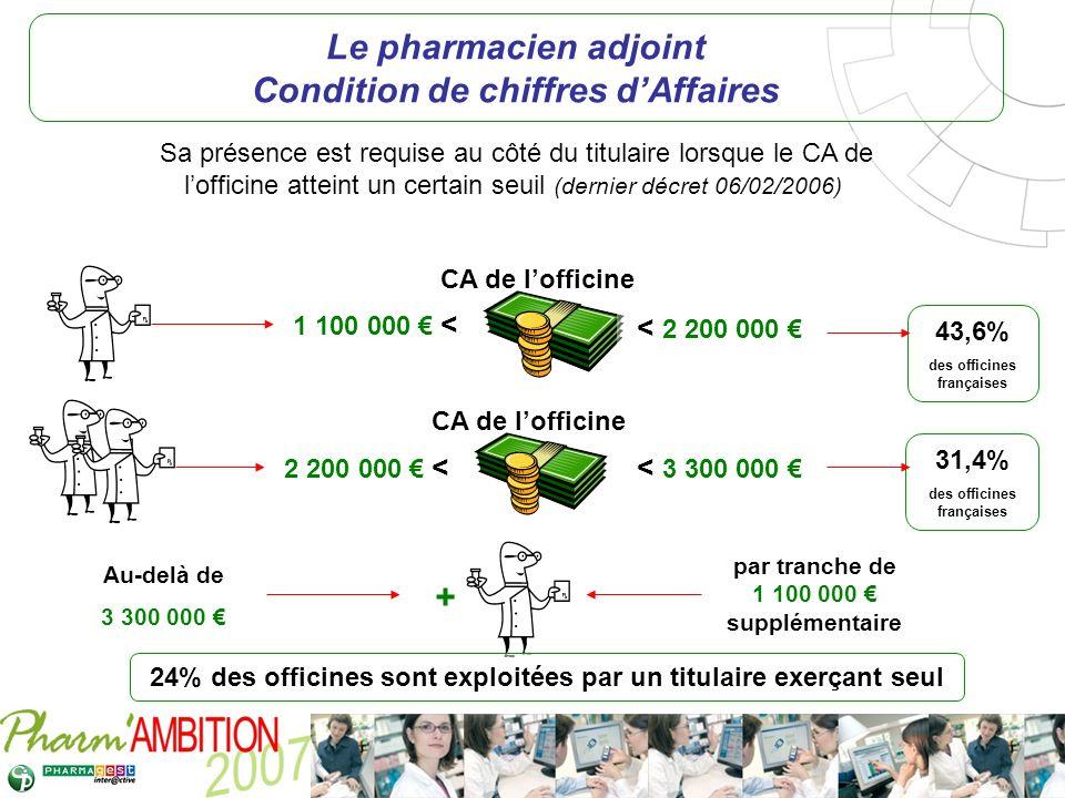 Pharm Ambition – Service Clients Avril 2007 Sa présence est requise au côté du titulaire lorsque le CA de lofficine atteint un certain seuil (dernier
