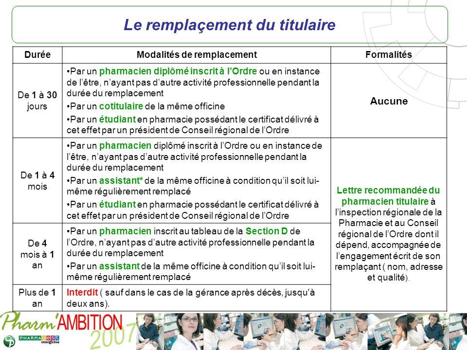 Pharm Ambition – Service Clients Avril 2007 Le remplaçement du titulaire DuréeModalités de remplacementFormalités De 1 à 30 jours Par un pharmacien di