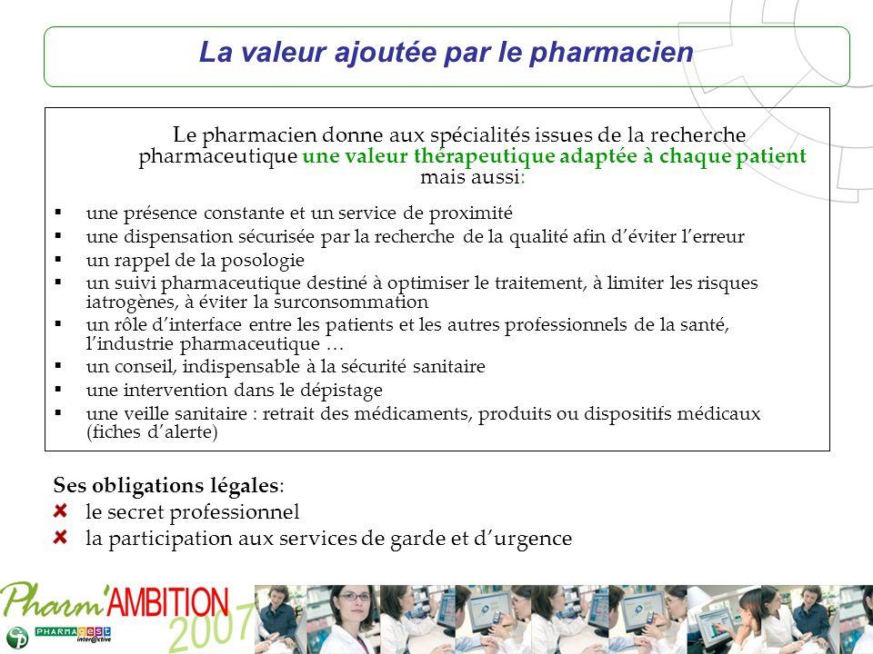 Pharm Ambition – Service Clients Avril 2007 Le pharmacien donne aux spécialités issues de la recherche pharmaceutique une valeur thérapeutique adaptée