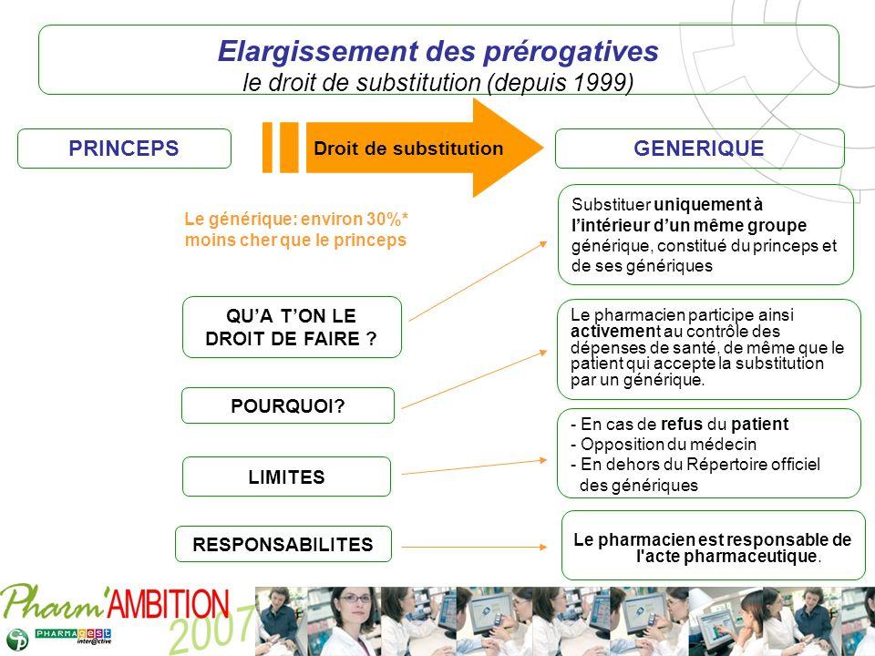 Pharm Ambition – Service Clients Avril 2007 Elargissement des prérogatives le droit de substitution (depuis 1999) PRINCEPSGENERIQUE QUA TON LE DROIT D