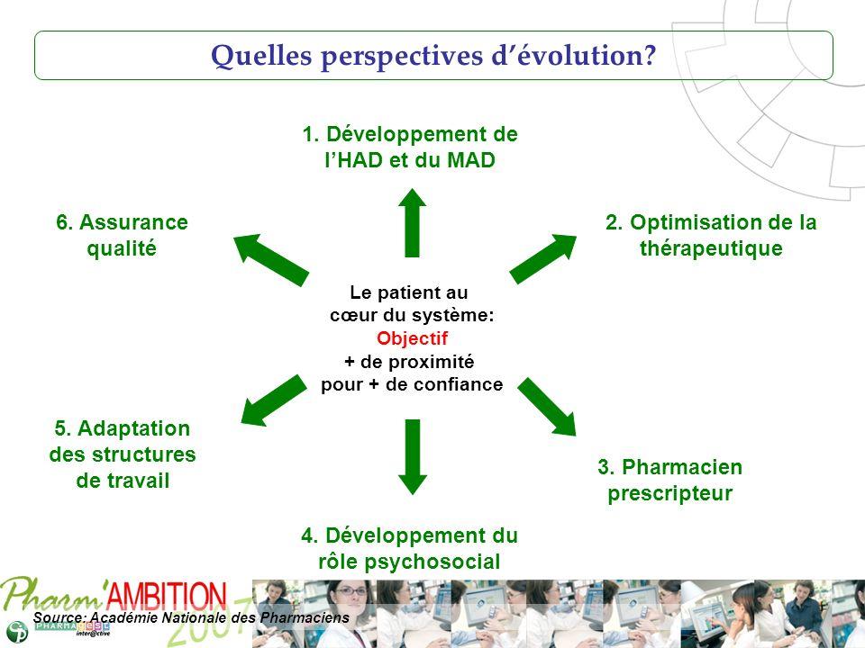 Pharm Ambition – Service Clients Avril 2007 Le patient au cœur du système: Objectif + de proximité pour + de confiance 1. Développement de lHAD et du