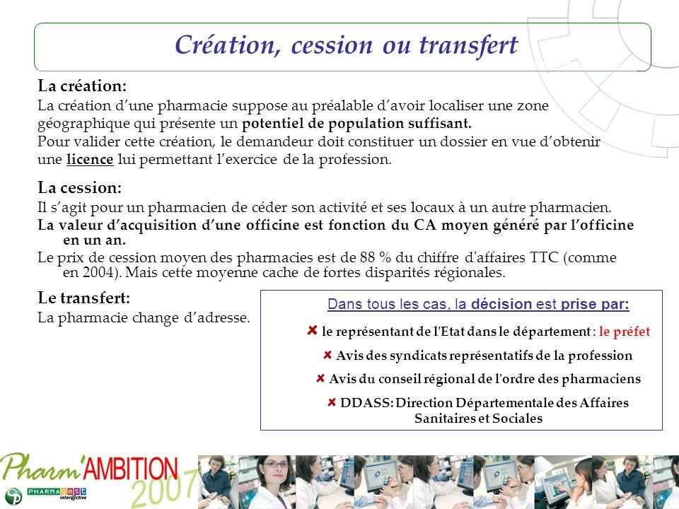 Pharm Ambition – Service Clients Avril 2007 Création, cession ou transfert La création: La création dune pharmacie suppose au préalable davoir localis