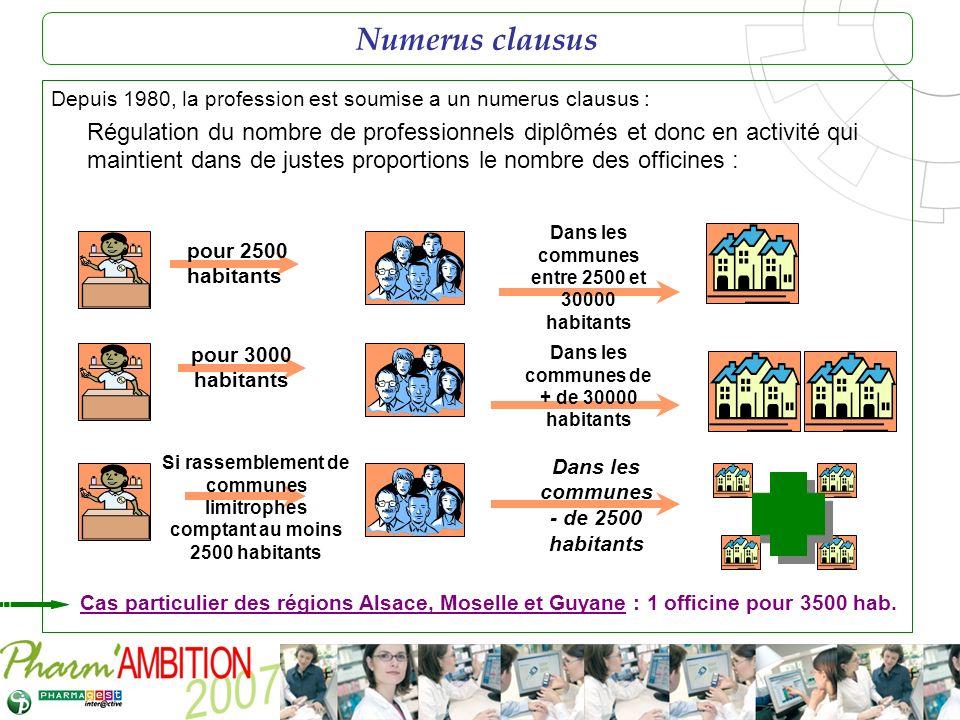 Pharm Ambition – Service Clients Avril 2007 Numerus clausus Depuis 1980, la profession est soumise a un numerus clausus : Régulation du nombre de prof