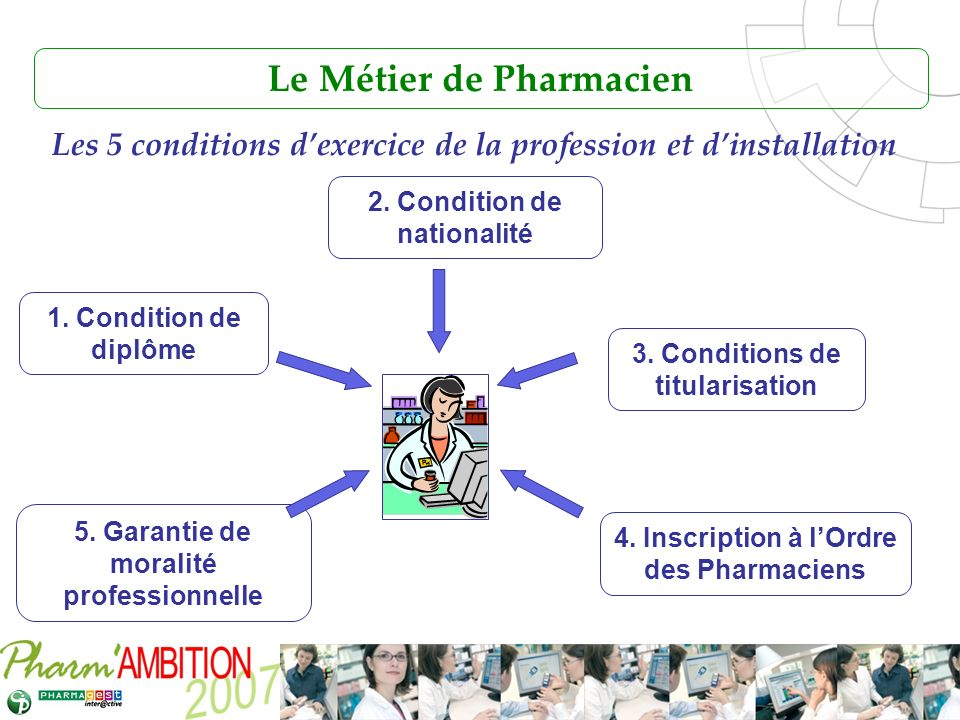 Pharm Ambition – Service Clients Avril 2007 Le Métier de Pharmacien 1. Condition de diplôme 5. Garantie de moralité professionnelle 4. Inscription à l