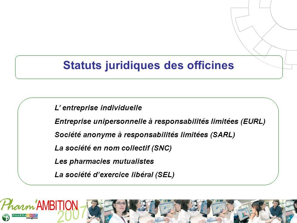 Pharm Ambition – Service Clients Avril 2007 Statuts juridiques des officines L entreprise individuelle Entreprise unipersonnelle à responsabilités lim