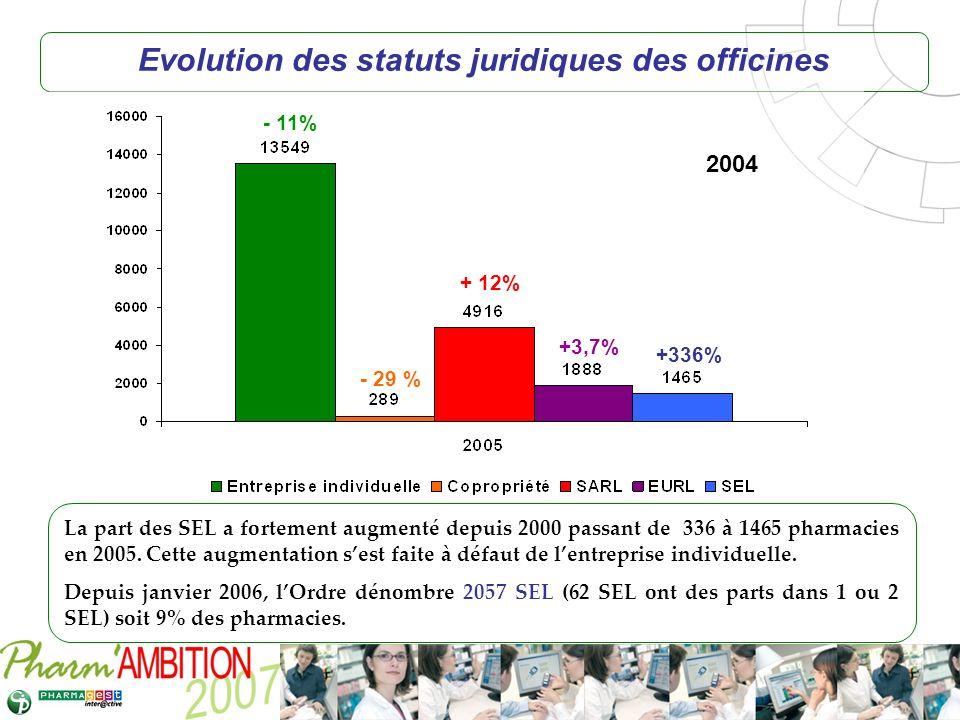 Pharm Ambition – Service Clients Avril 2007 Evolution des statuts juridiques des officines - 11% - 29 % + 12% +3,7% +336% La part des SEL a fortement