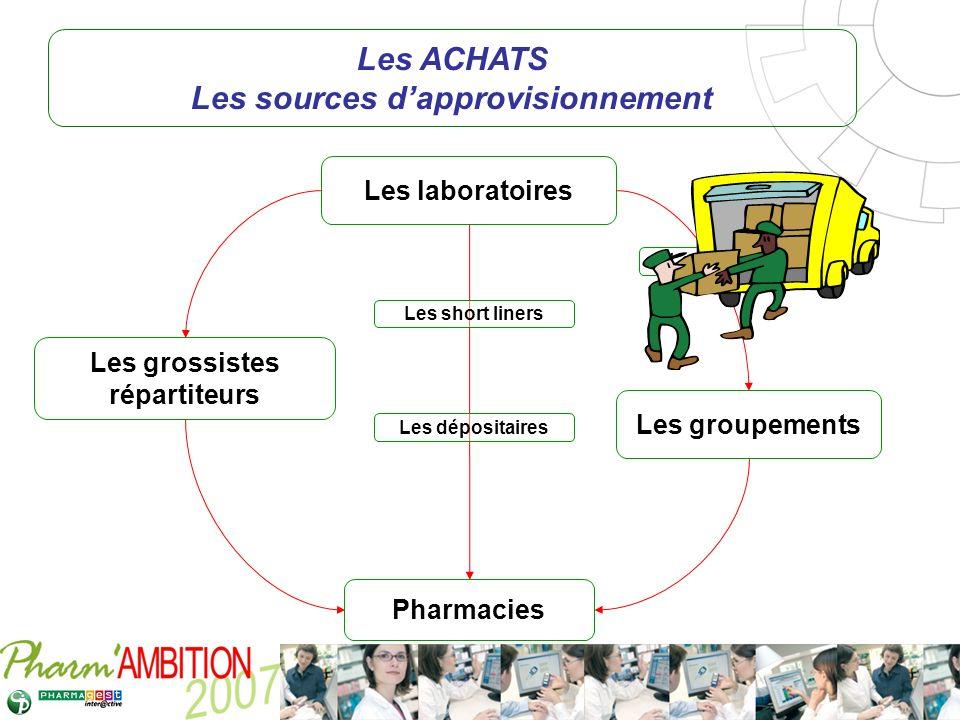 Pharm Ambition – Service Clients Avril 2007 Les grossistes répartiteurs Les groupements Les laboratoires Les ACHATS Les sources dapprovisionnement Pha
