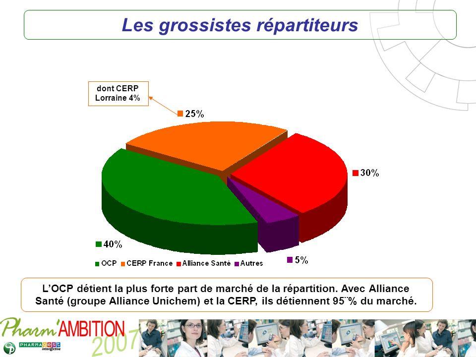 Pharm Ambition – Service Clients Avril 2007 Les grossistes répartiteurs dont CERP Lorraine 4% LOCP détient la plus forte part de marché de la répartit