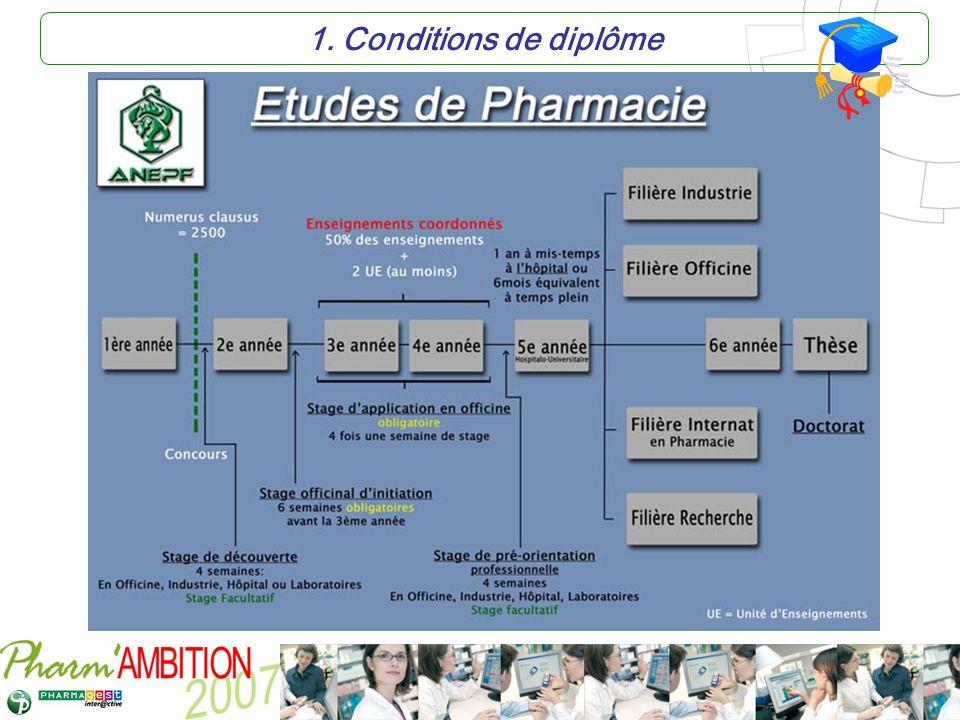 Pharm Ambition – Service Clients Avril 2007 2.Condition de nationalité Article L.
