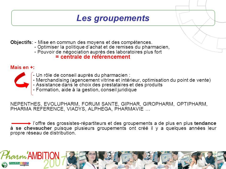 Pharm Ambition – Service Clients Avril 2007 Les groupements Objectifs: - Mise en commun des moyens et des compétences. - Optimiser la politique dachat