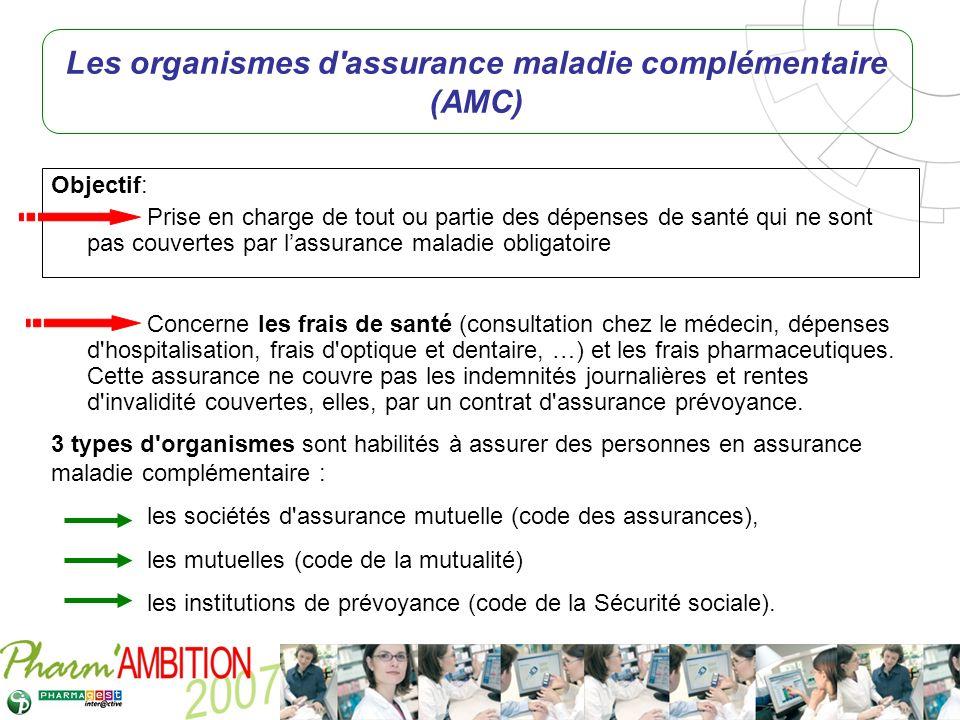 Pharm Ambition – Service Clients Avril 2007 Objectif: Prise en charge de tout ou partie des dépenses de santé qui ne sont pas couvertes par lassurance