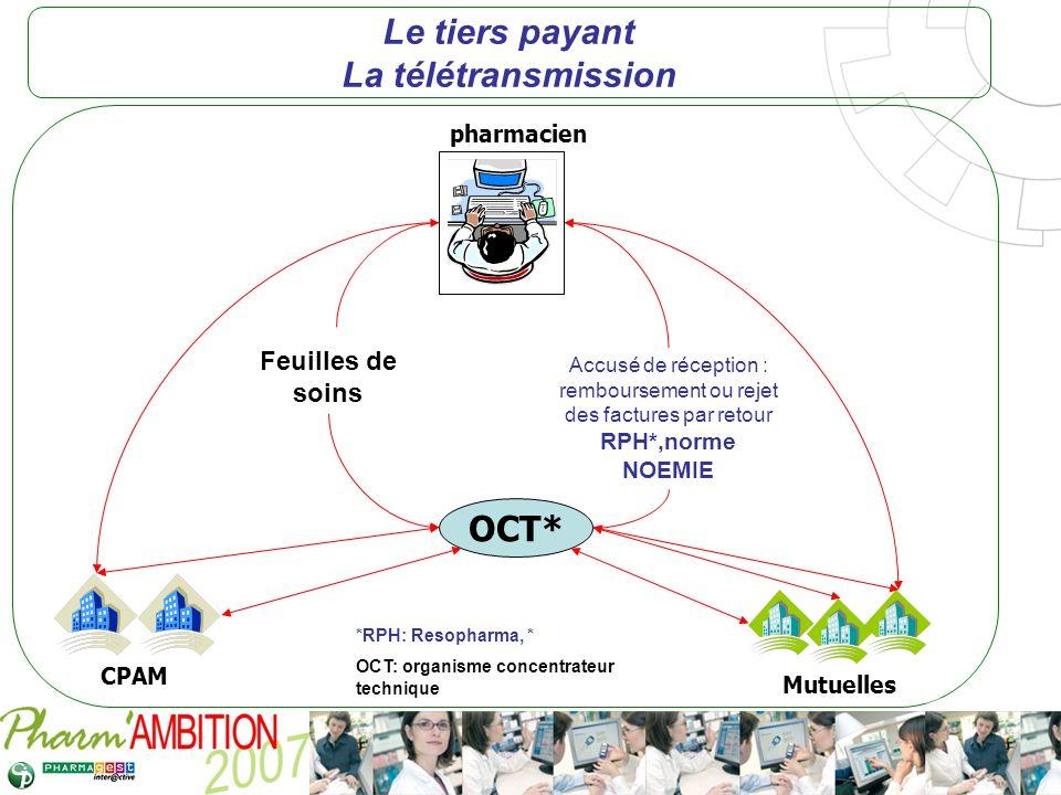 Pharm Ambition – Service Clients Avril 2007 Le tiers payant La télétransmission pharmacien Accusé de réception : remboursement ou rejet des factures p