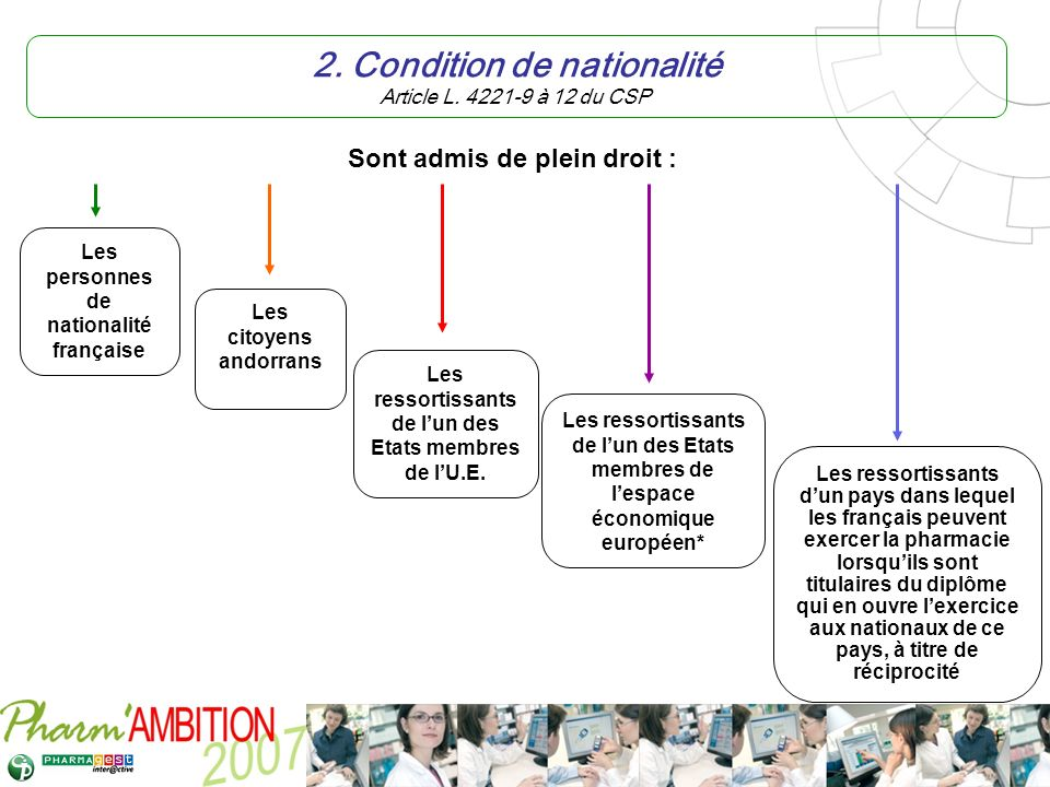 Pharm Ambition – Service Clients Avril 2007 3.