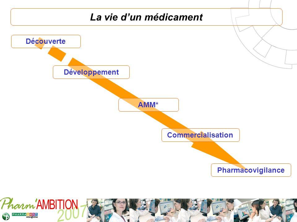 Pharm Ambition – Service Clients Avril 2007 La vie dun médicament Découverte Développement AMM* Commercialisation Pharmacovigilance