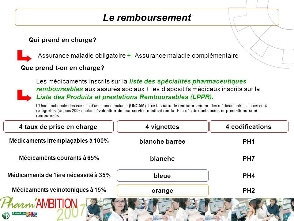 Pharm Ambition – Service Clients Avril 2007 Le remboursement Que prend t-on en charge? Qui prend en charge? Assurance maladie obligatoire + Assurance