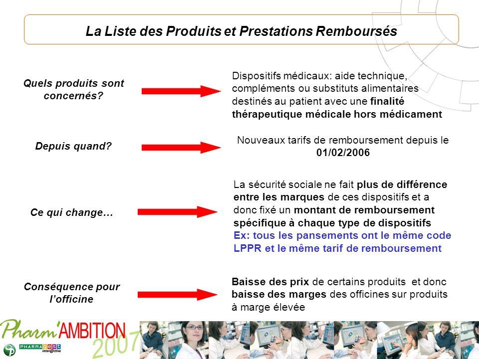 Pharm Ambition – Service Clients Avril 2007 La Liste des Produits et Prestations Remboursés Quels produits sont concernés? Dispositifs médicaux: aide