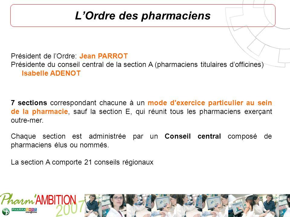Pharm Ambition – Service Clients Avril 2007 LOrdre des pharmaciens Président de lOrdre: Jean PARROT Présidente du conseil central de la section A (pha