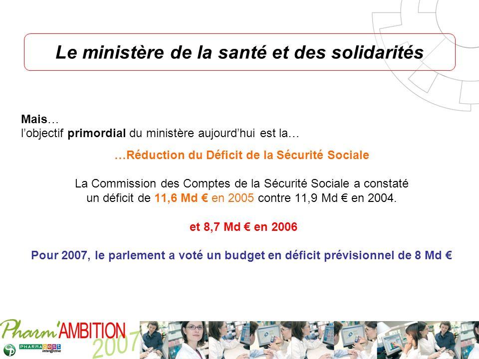Pharm Ambition – Service Clients Avril 2007 Mais… lobjectif primordial du ministère aujourdhui est la… …Réduction du Déficit de la Sécurité Sociale La